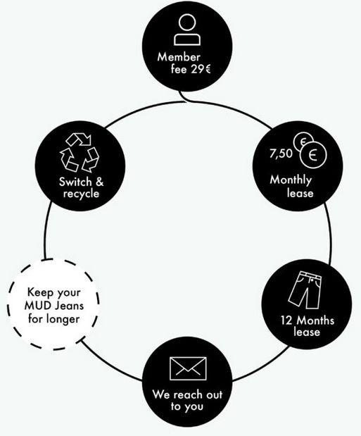 mudjeans circular economy