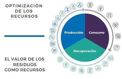 formacion economia circular optimizacion recursos