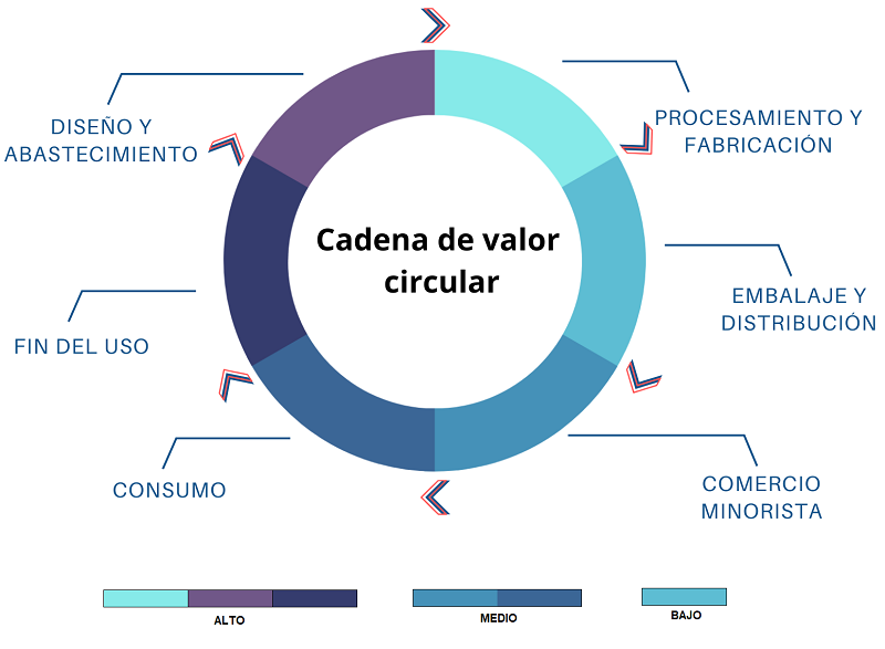 Oportunidades en industria moda circular